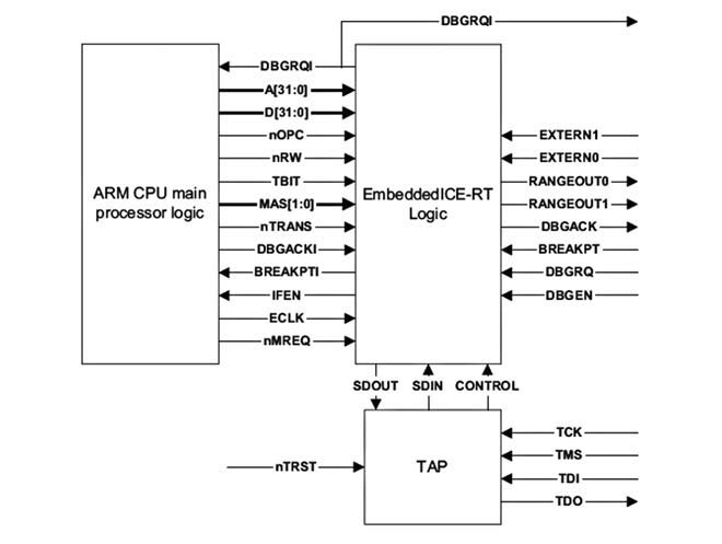 Figura 4: ARM7TDMI.