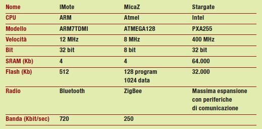 Tabella 1: Alcuni sensori disponibili per WSN.