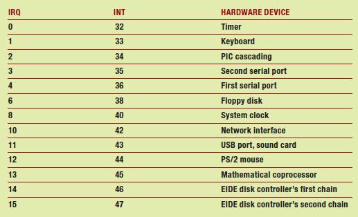 Tabella 1 – Assegnamenti IRQ per dispositivi di I/O