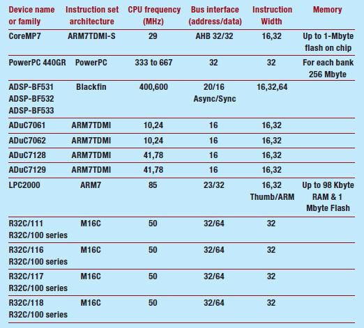 Tabella 2: Breve panoramica sulle disponibilità esistenti per i micro a 32 bit.