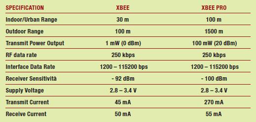 Tabella 2 – Caratteristiche moduli Standard e PRO