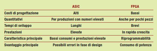 Tabella 1: Confronto tra ASIC e FPGA