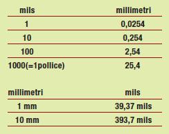 Tabella 1: Corrispondenze tra mils e millimetri.