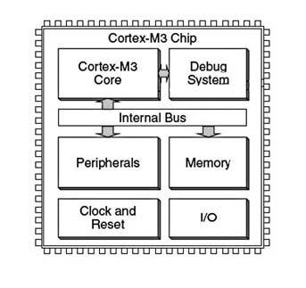 Figura 2: Cortex-M3.