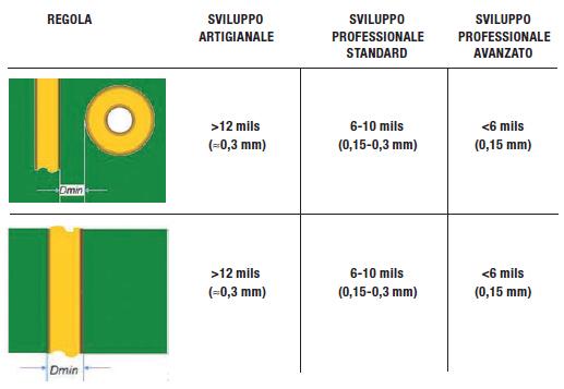 Tabella 3: dimensioni ed isolamenti minimi