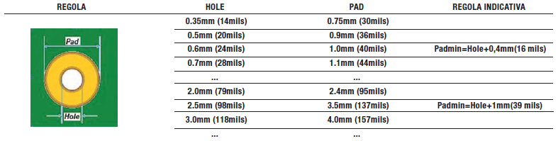 Tabella 4: dimensioni indicative hole e pad (sviluppi professionali)