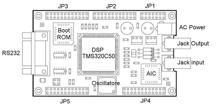 Figura 8: DSP TMS320C50.