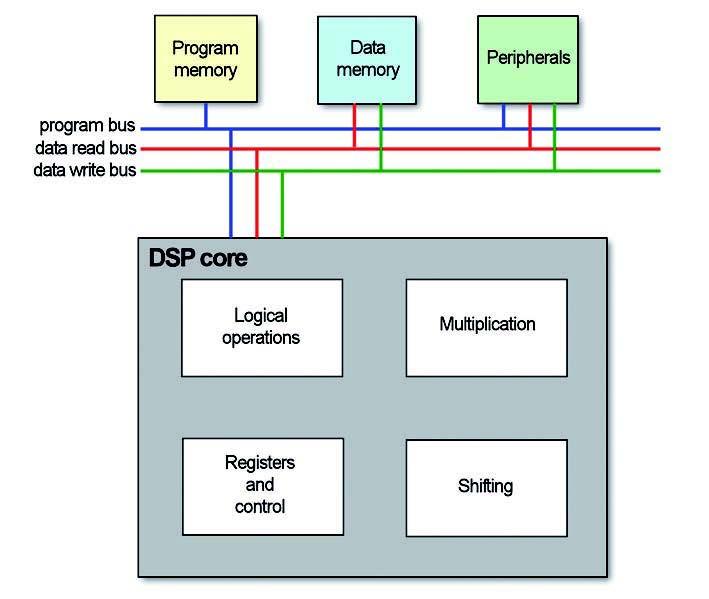 Figura 4: DSP virgola fissa