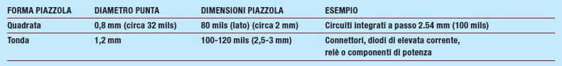 Tabella 2: Dimensioni consigliate per le piazzole (sviluppo artigianale).