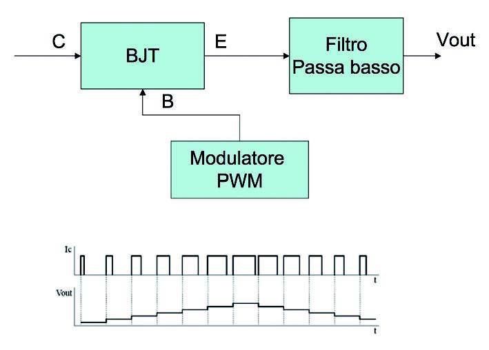 Figura 1: Esempio base di Alimentatore Switching.