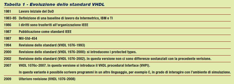 Tabella 1 - Evoluzione dello standard VHDL