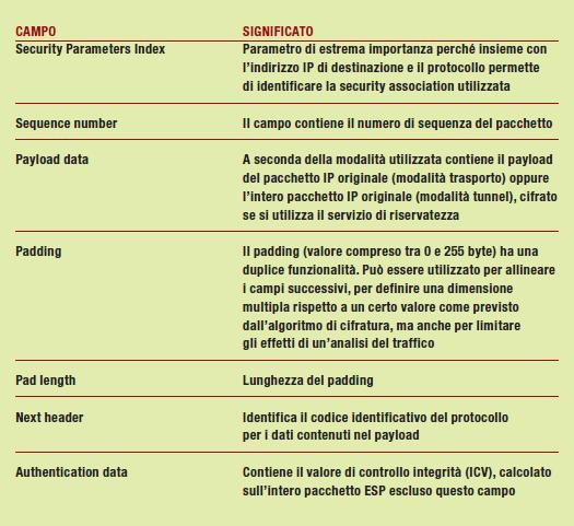 Tabella 4 – Formato pacchetto ESP
