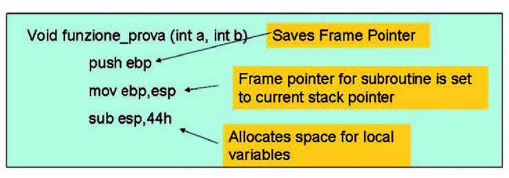 Figura 2: Function Initialization.