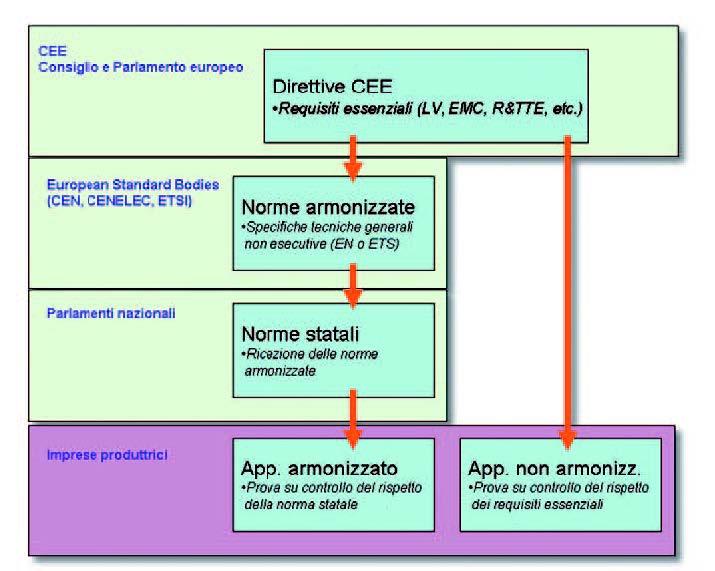 Figura 1: Gerarchia norme