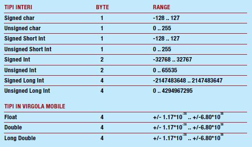 Tabella 1 - I tipi di dati del linguaggio C