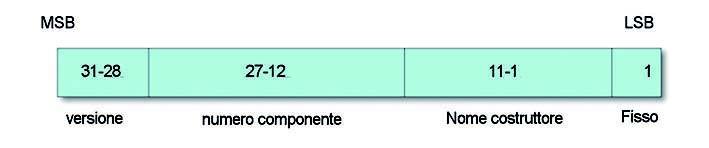 Figura 3: IDCODE.