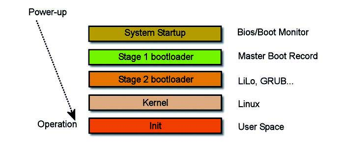 Figura 5: Linux Boot Process.