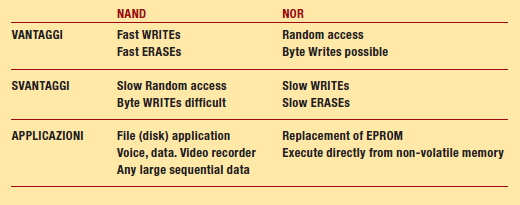 Tabella 1 – NAND Flash vs NOR Flash