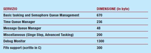 Tabella 2 – Occupazione di memoria dei vari servizi