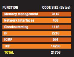 TABELLA 3: Occupazione di memoria per LwIP (AVR)