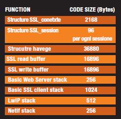 TABELLA 4: Occupazione di memoria per SSL