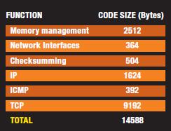 TABELLA 2: Occupazione di memoria per LwIP (X86)