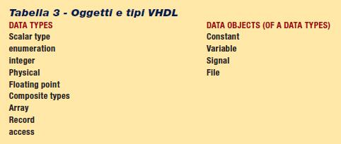 Tabella 3 - Oggetti e tipi VHDL