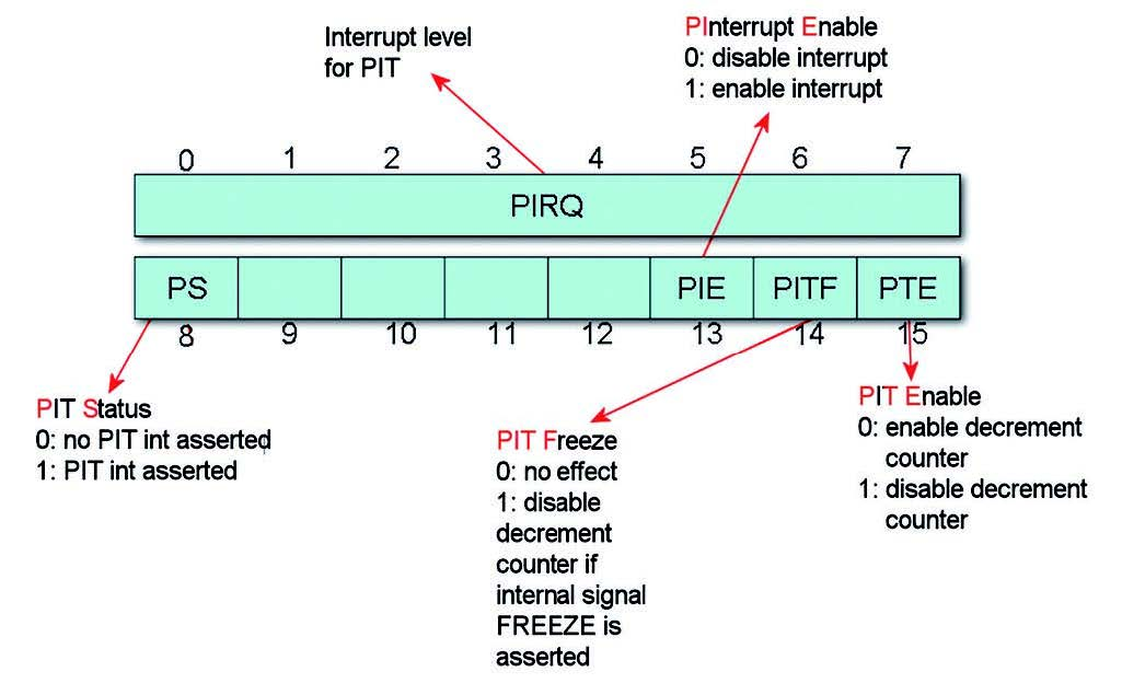 Figura 7: PICSR Periodic Interrupt Control & Select Register.