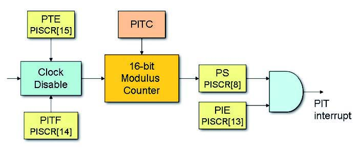 Figura 6: PIT Block Diagram