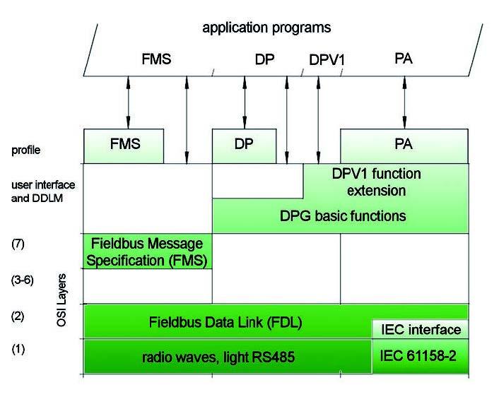 Figura 2: PROFIBUS e modello ISO/OSI.