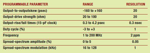 Tabella 1: Parametri per il generatore di clock SL15100