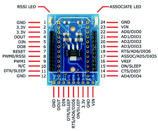 Figura 8: Pinouts della scheda Xbee Simple Board
