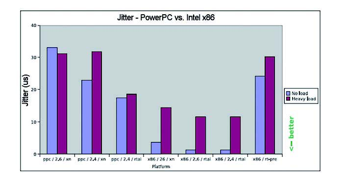 Figura 6: jitter: PowerPc vs Intel x86.