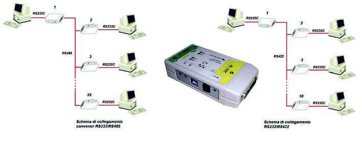 Figura 18: RS232 to RS422/RS485 Transceiver.