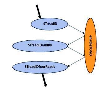 Figura 7: ReadID, macchina a stati.