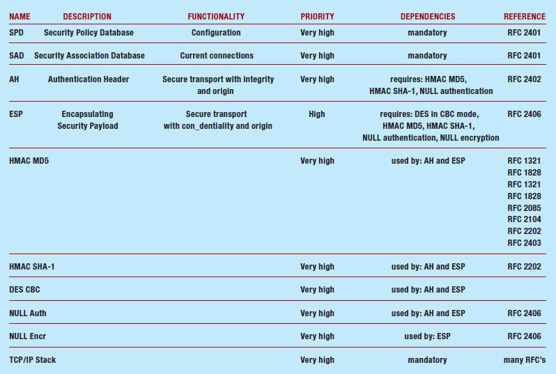 Tabella 2 – Relazione dei vari moduli su IPSEC
