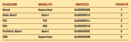 Tabella 3: Relazione esistente tra le diverse modalità per ARM7DTMI