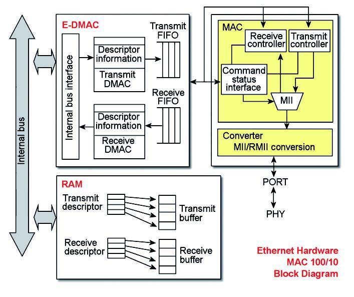 Figura 3: i microcontrollori Renesas.