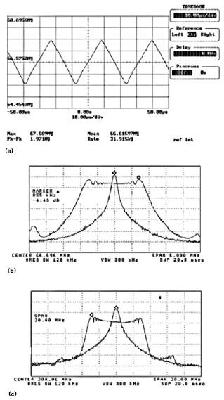 Figura 2:(a) profilo di clock a frequenza 66.666Mhz modulato con segnale a profilo triangolare. Riduzione delle EMI per l'armonica fondamentale (b) e per la terza armonica (c).