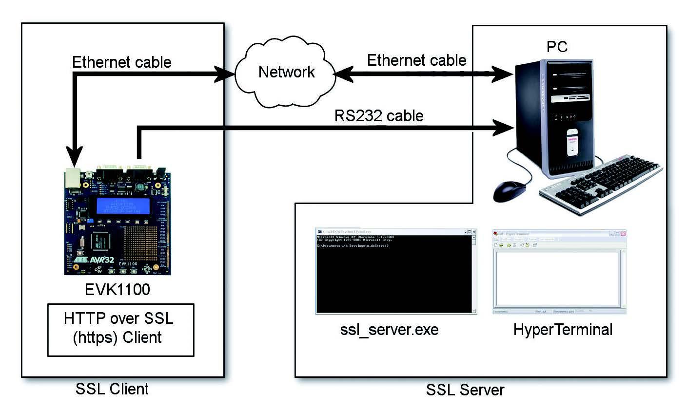 Figura 1: SSL application.