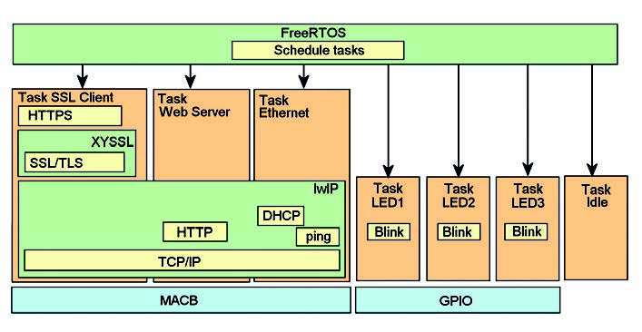 Figura 3: SSL con FreeRTOS.