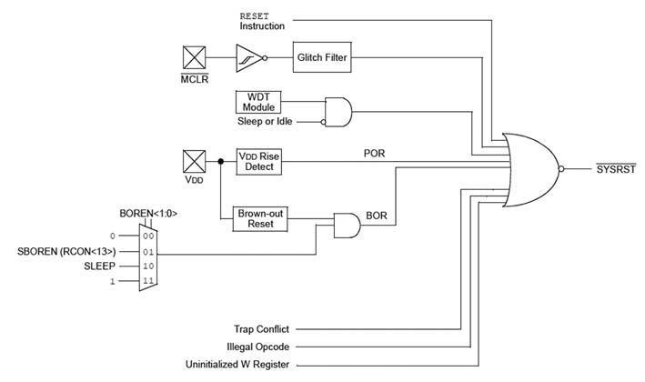 Figura 2: Schema a blocchi del modulo di reset del PIC24F.
