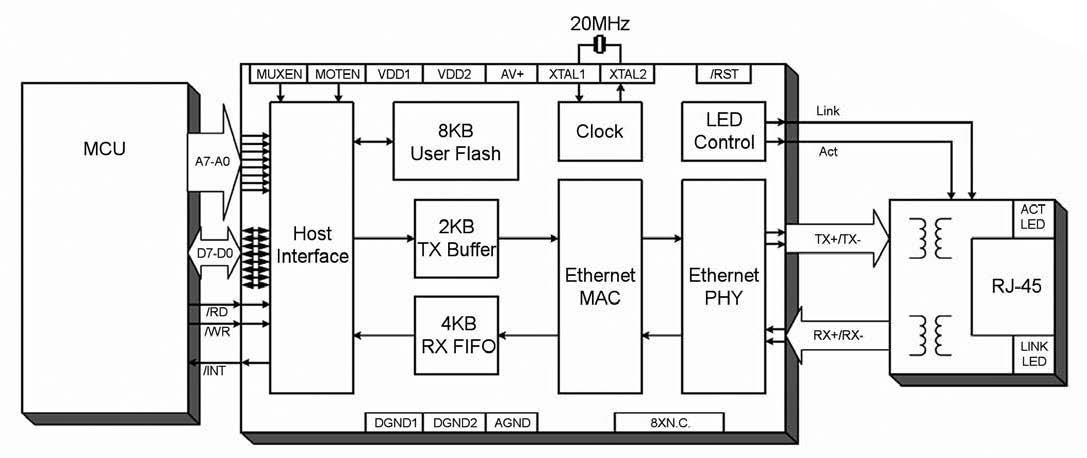 Figura 6: Silicon Labs CP220X.
