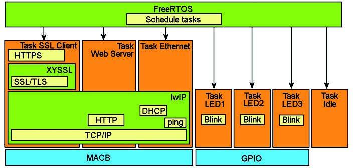 Figura 2: Software Components