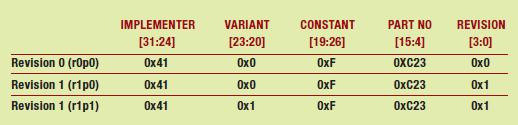 Tabella 3 – CPU ID Base register (0xE000ED00)