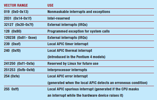 Tabella 2 – Vettori di interrupt su Linux