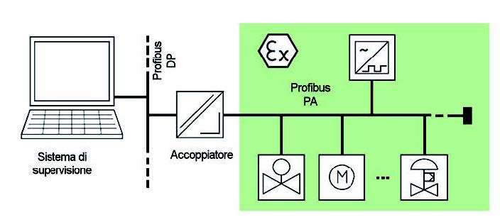 Figura 6: accoppiamento DP/PA.