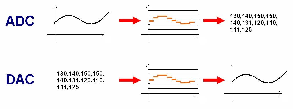 Figura 1: ADC e DAC