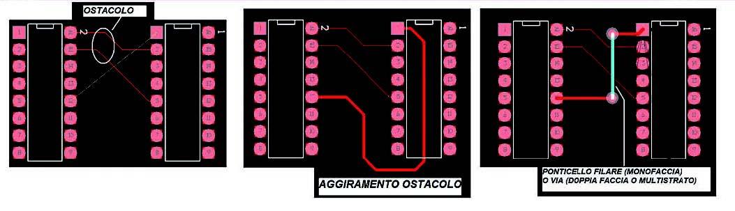 Figura 6: aggiramento di un ostacolo e scavalcamento tramite via.