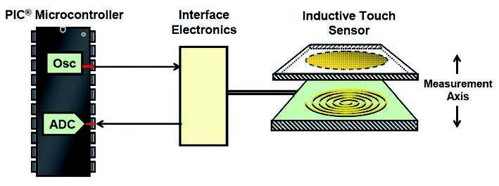Figura 3: applicazione generica che utilizza il sensore induttivo.